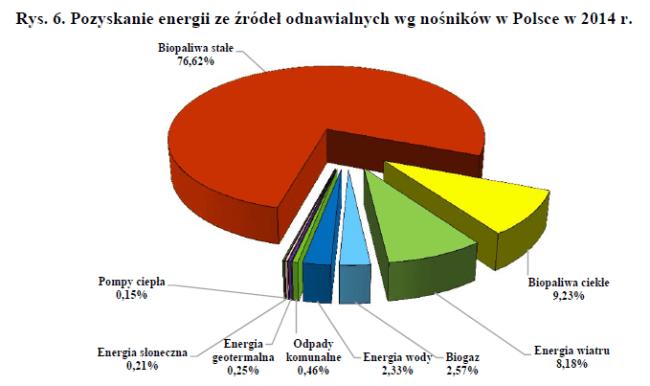 energia_zrodla_odnawialne_PL_GUS_2014
