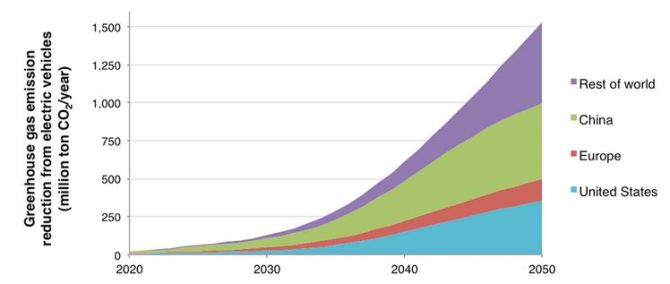 ghg_emissions_reduction_electric_cars