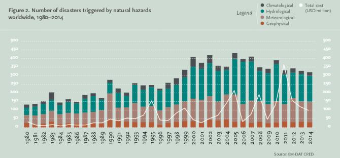 katastrofy_naturalne_1980-2014_FAO