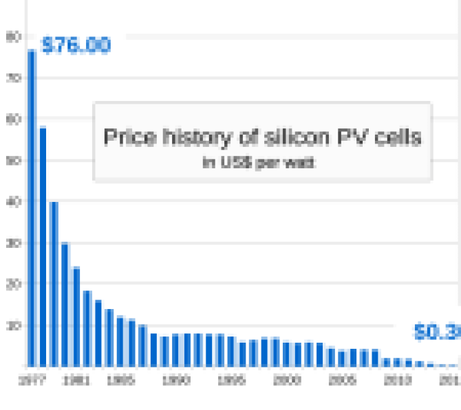 Price_history_of_silicon_PV_cells_since_1977