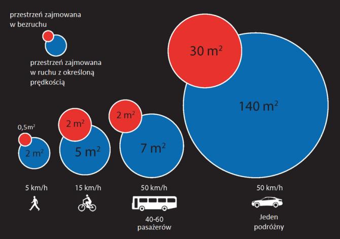 zrównoważony transport przestrzeń na osobę