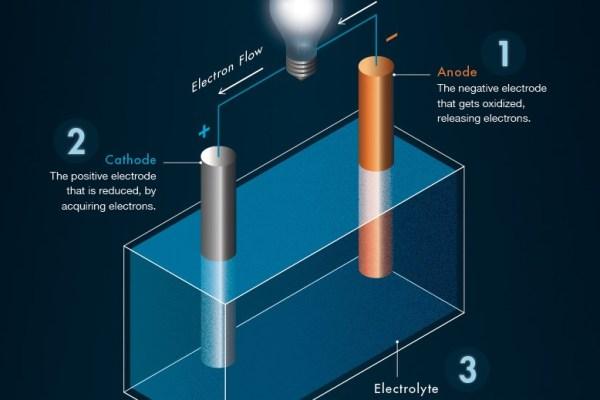 Baterie-akumulatory-litowo-jonowe-jak-działają-technologia