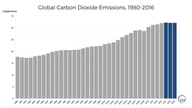 globalne emisje CO2 IEA 2016