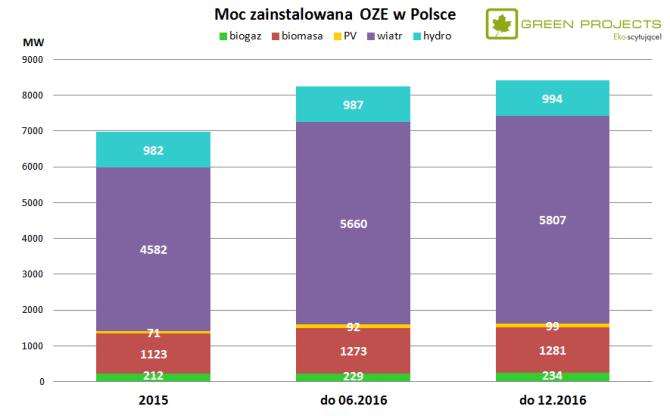 moc zainstalowana OZE Polska 2016