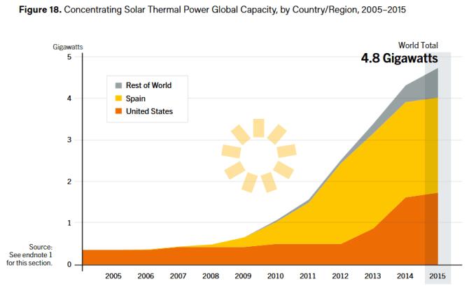 skoncentrowana energia słoneczna statystyki 2016 REN21