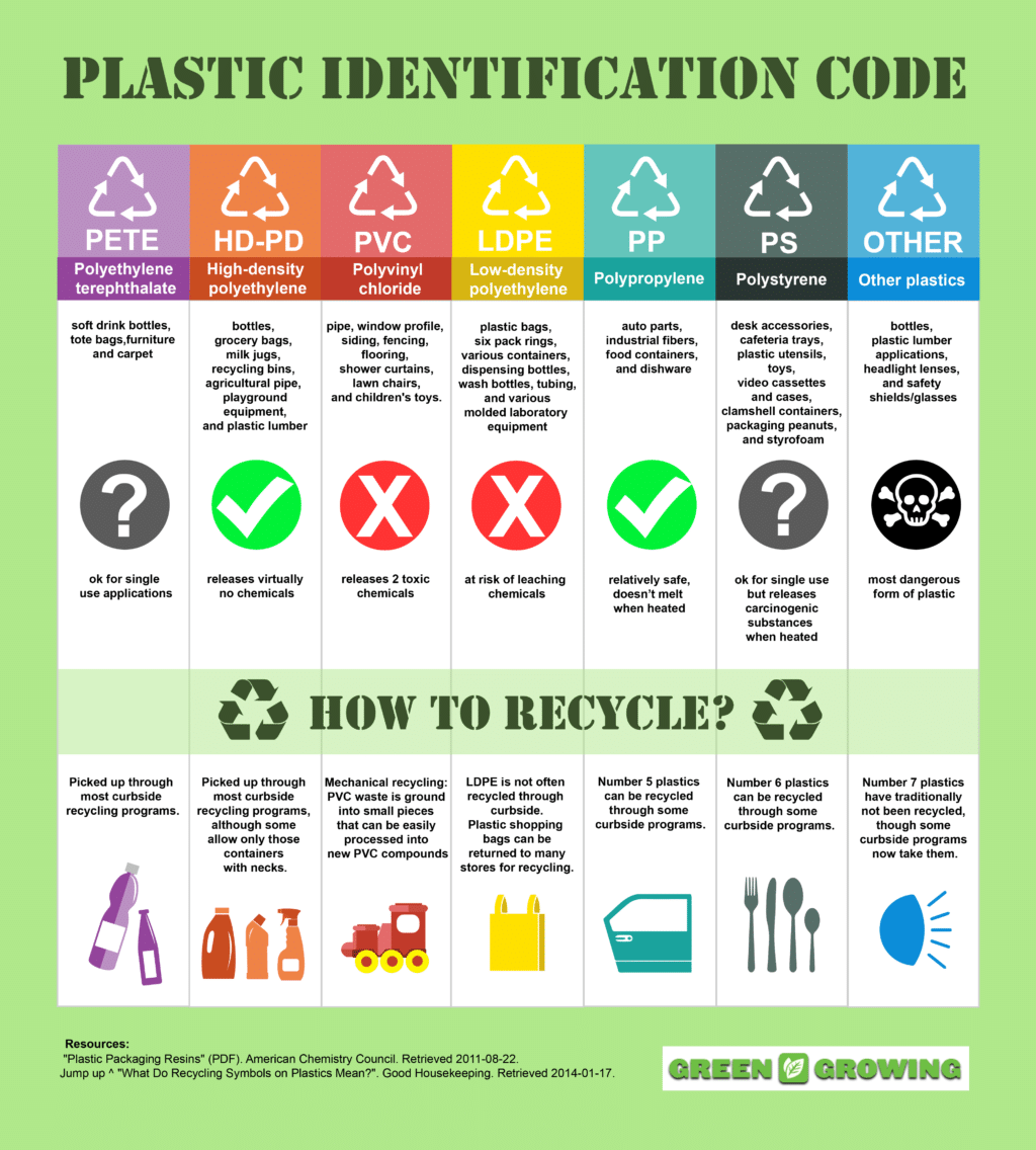 Recycling The Ultimate Guide To Reducing Waste And What