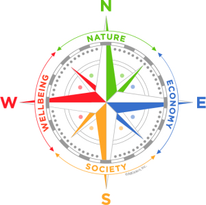 sustainabilitycompass-design-600x600