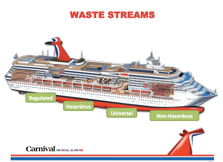 Trash 20 Nike Carnival Cruises And Wading Through Waste
