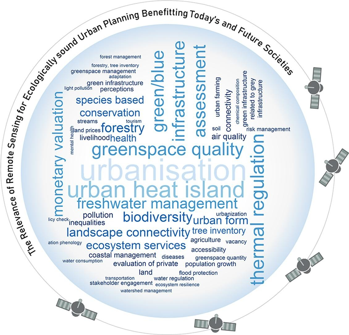 Our associates provide alabama forest landowners with the tools necessary to manage and sustain the state's forest resources for current and future generations. Review Of Urban Ecological Remote Sensing Greencitylabhue