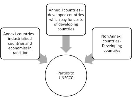 Parties to UNFCCC