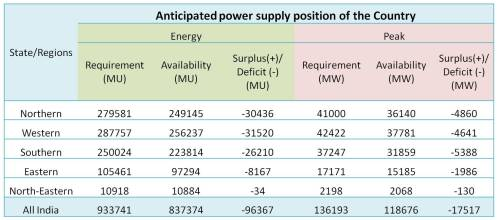 Anticipated power supply position of the Country