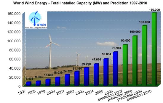 wind 2006andprediction en
