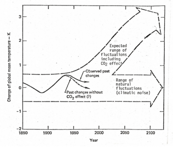 This is a graph from the now famous Exxon documents that date to 1981, explaining how Exxon scientists were projecting global warming with continued release of the greenhouse gas CO2 into the atmosphere.