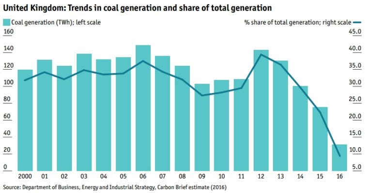 Decline in UK coal use