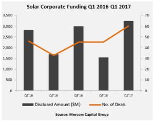 Chart: Solar Corporate Funding Q1 2016 – Q1 2017