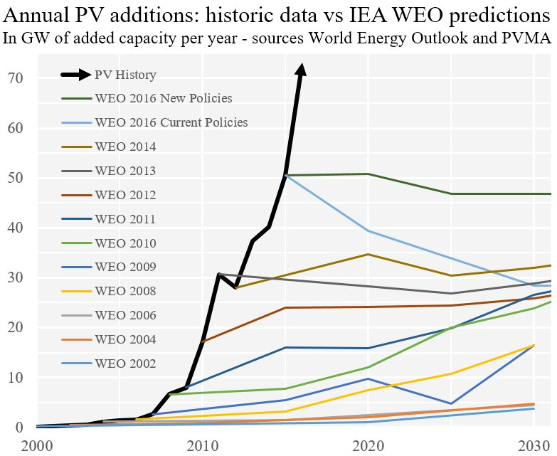 IEA WEO predictions versus reality