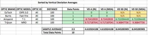 ../../Desktop/Report%20Graphics/100%20yard%20summaries/100yd%20vertical%20deviation%20by%20optic%20type.jpe