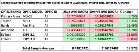 ../../Desktop/Report%20Graphics/25%20yard%20summaries/25yd%20%25%20change%20by%20type.jpe