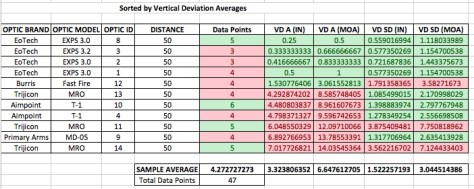 ../../Desktop/Report%20Graphics/50%20yard%20summaries/50yd%20vertical%20deviation%20by%20optic%20id.jpe