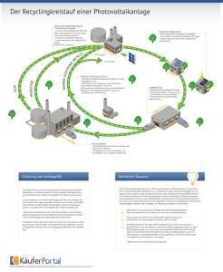 Infografik_Photovoltaikrecycling