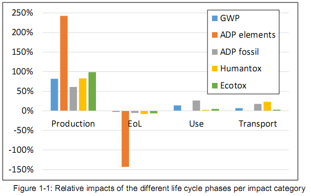 Fairphone 2 LCA results graphic