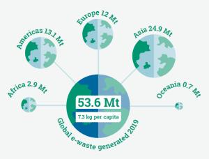 The Global E-waste Monitor 2020