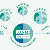 The Global E-waste Monitor 2020