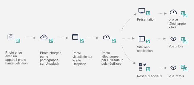 Illustration du cycle de vie d'une photo sur Unsplash