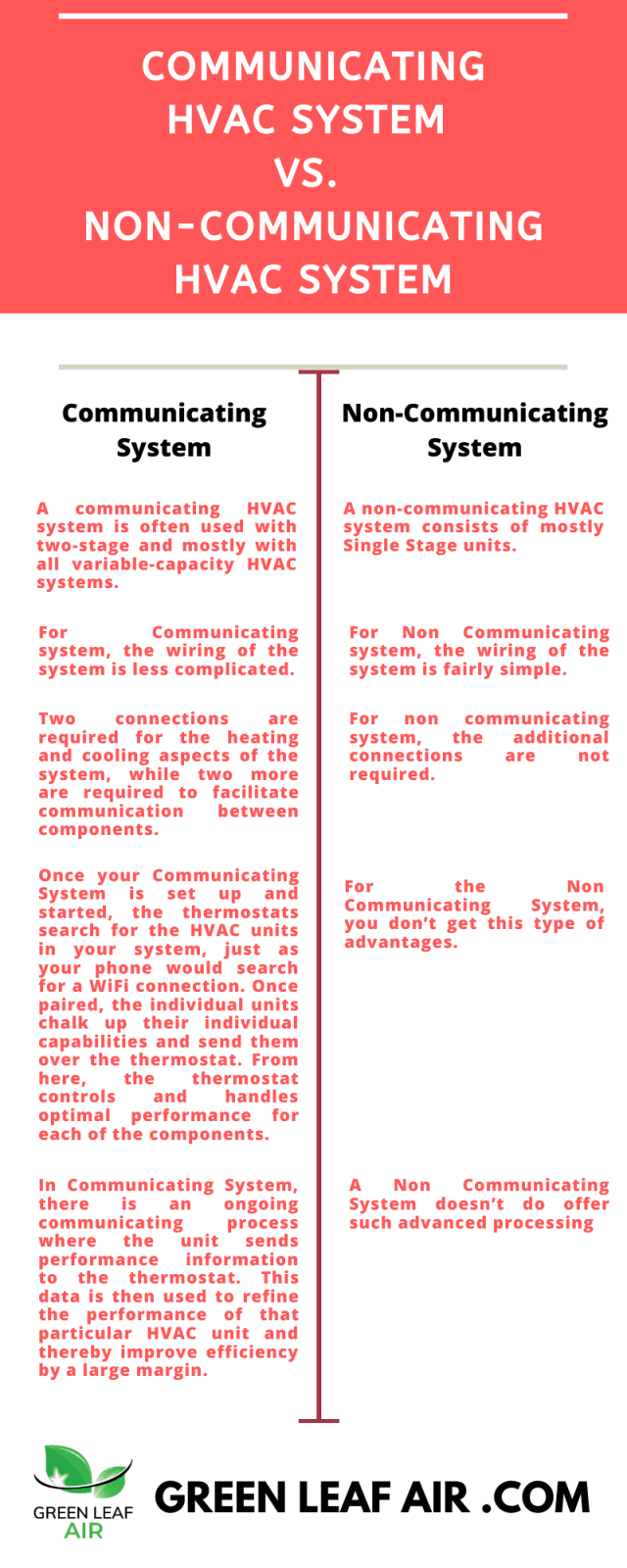 Communicating HVAC System vs. Non-Communicating HVAC System