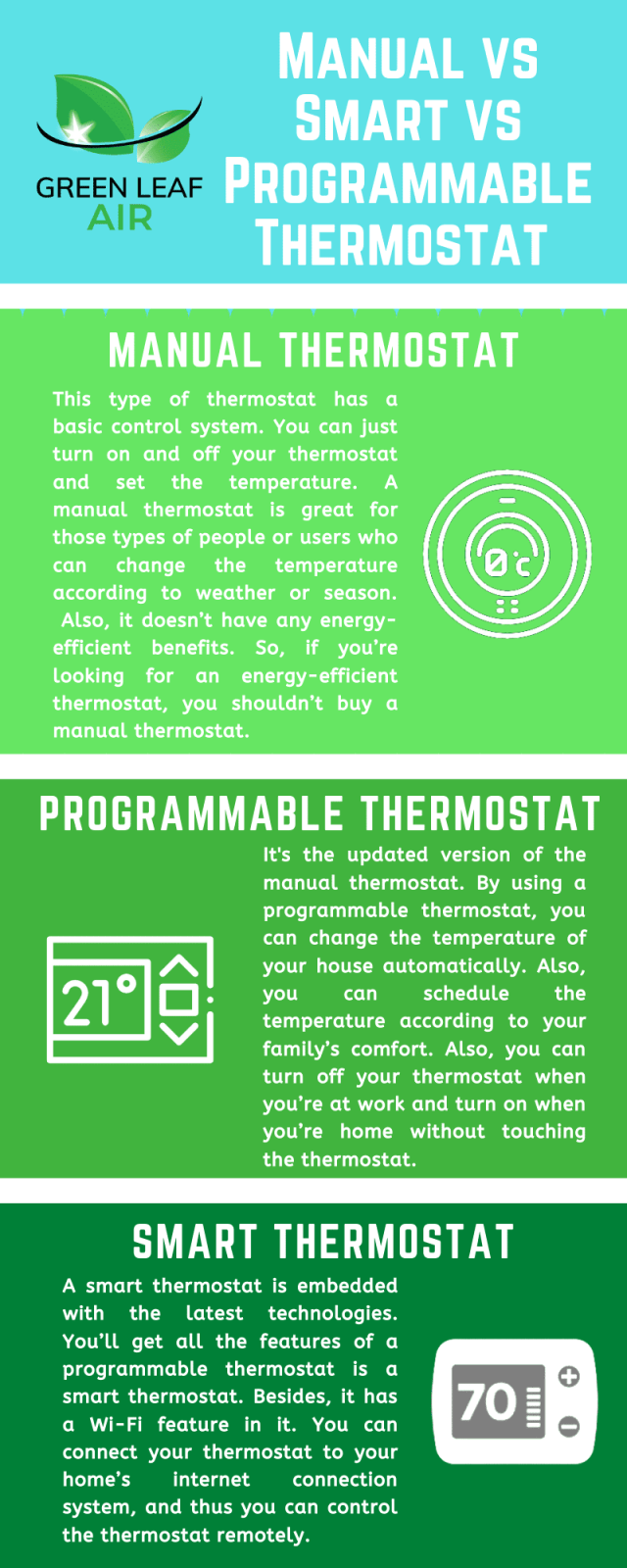 Manual vs Smart vs Programmable Thermostat