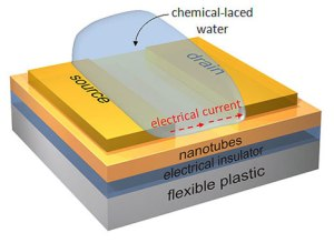 nanosensors-water-toxins