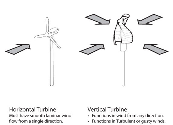 helix-wind-turbine