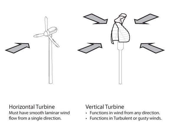 helix-wind-turbine
