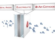 Basic Construction of the Phinergy Aluminum-Air [AlO2] Battery Cell, Just Add Water