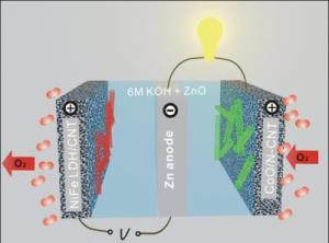 zinc-air-battery-stanford