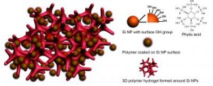 The new battery electrode made from a composite of hydrogel and silicon nanoparticles (Si NP). Credit: Stanford University