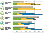 Renault Study Compares Lifecycle Emissions of Electric Vehicles and Conventional Vehicles
