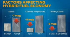 """Ford C-Max Hybrid Fuel Economy """"Blame Chart"""""""