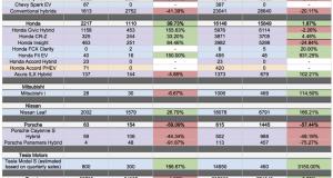 October Electric Vehicle Sales Numbers Looking Good!