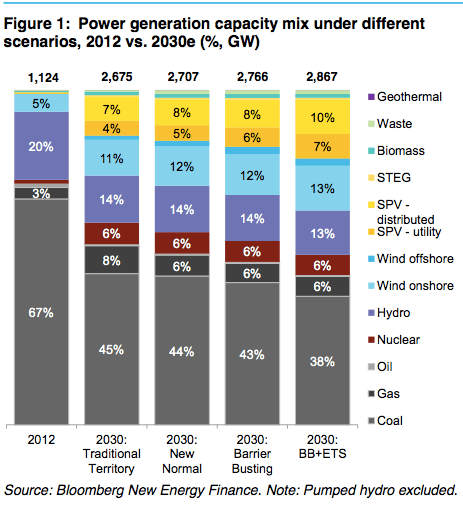 Not Encouraging: 38% of 2,867 GW, in 2030, is greater than 67% of 1,124 GW, in 2012