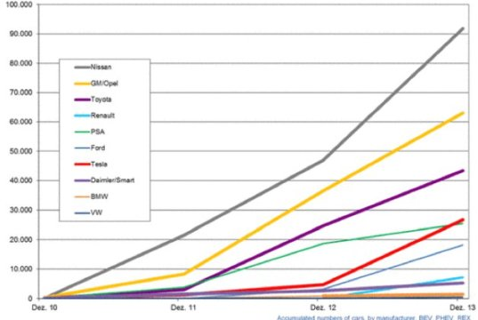 Electric Vehicles Keep Doubling