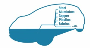 Each Nissan LEAF is 25% Recycled Refrigerators, Cell Phones, and Levi's