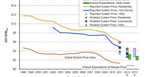 Solar Power Installation Pricing Over the Last Fifteen Years