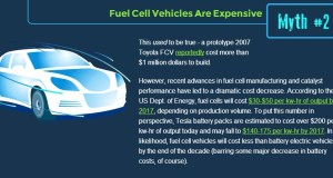 Fuel Cell Vehicle Myth Two – Fuel Cell Vehicles are Expensive