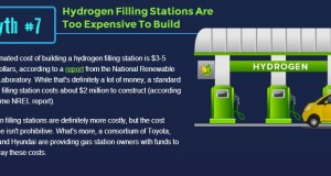 Myth - Hydrogen Fuel Cell Refueling Stations are Too Expensive!