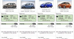 Best fuel economy dominated by electric vehicles.