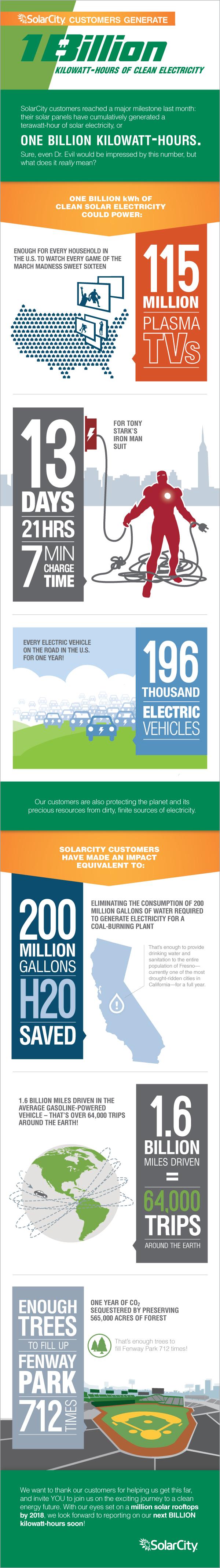 SolarCIty Infographic - One Billion Kilowatt-Hours of Solar Power Generated