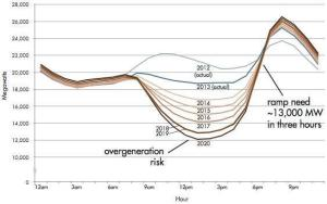 CAISO Duck Curve Showing Midday Overgeneration