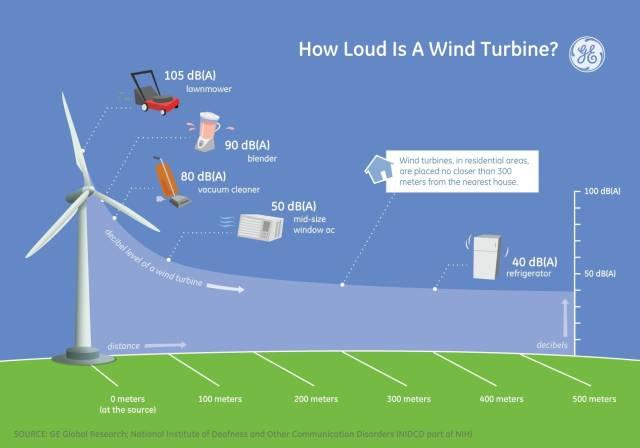 ge-loudness-wind-turbine