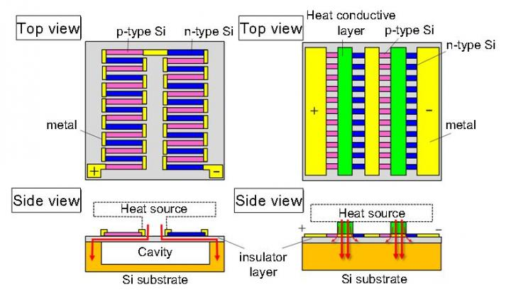 Japanese Thermoelectric Generator Yields Record Efficiency - The